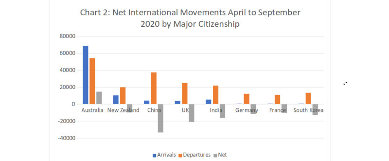 Net International Movements