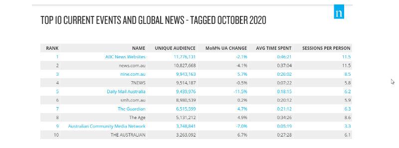Nielsen online top 10