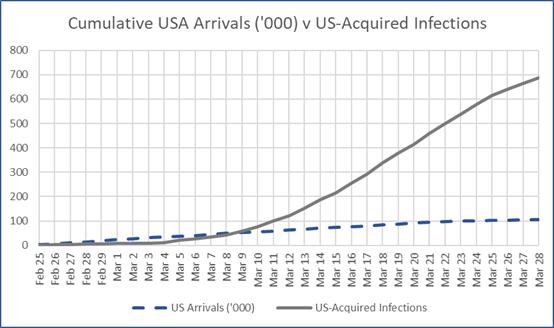 US Arrivals
