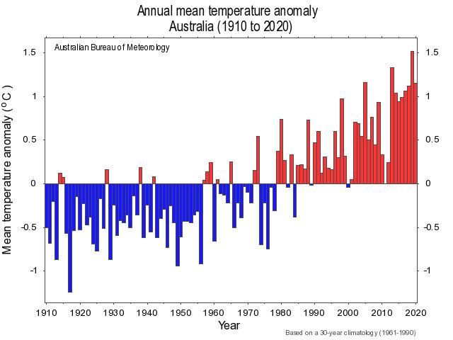 Annual mean temperature anomaly 1910-2020