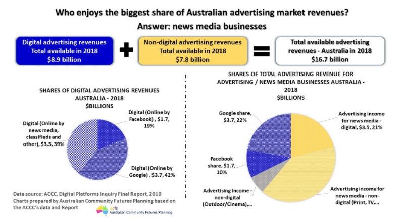 Advertising market revenue
