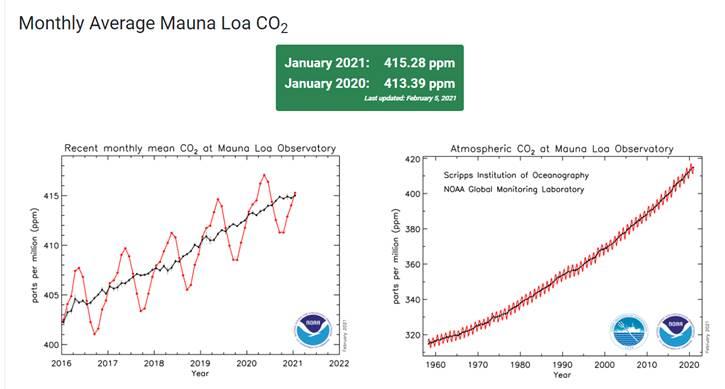 Monthly average Mauna LOA CO2