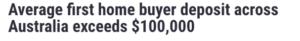 Average first home deposit