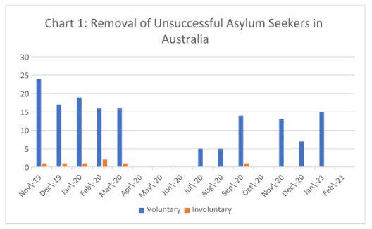 Asylum Sekker Removals