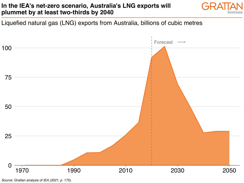 LNG Exports projection