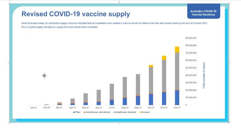 Revised Covid Vaccine Supply
