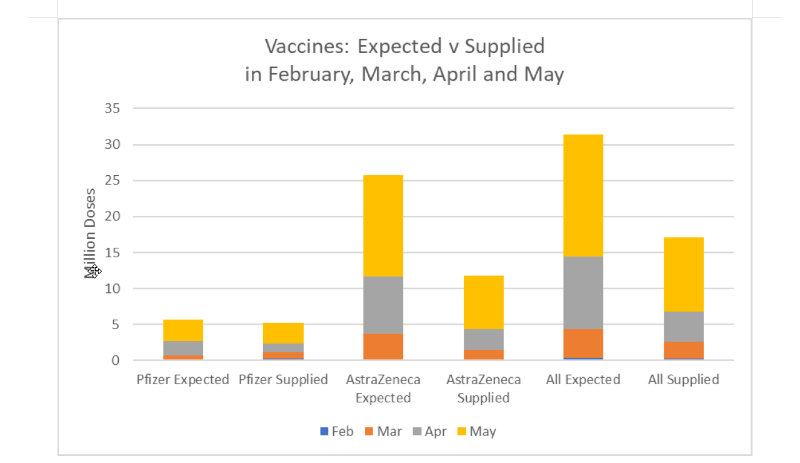 Vaccines expected vs supplied