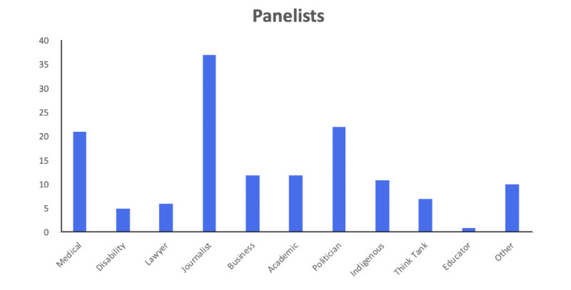 The Drum shows continued right-wing bias in its panelist selections