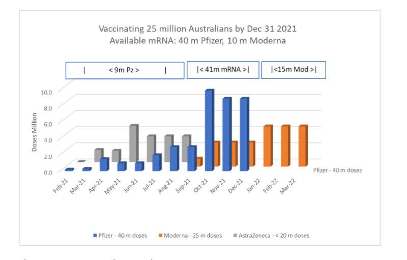 Vaccinating 25 million Australian