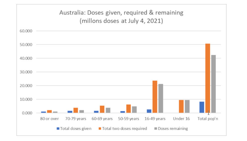 Vaccination doses given