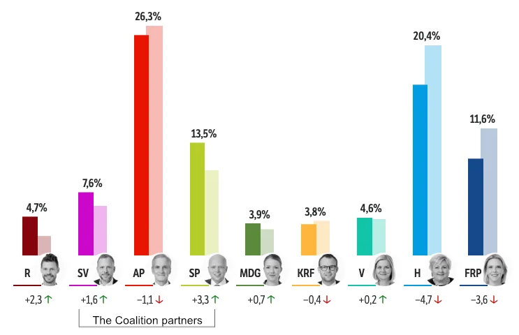 Norwegian Election results