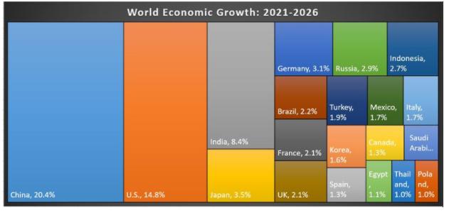 world economic growth chart